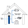 3M™ Aqua-Pure™ Whole of house filter system, AP902, 1 per carton, AK200124332