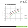 "Puretec WD Series WD952 20"" Wound Sediment Cartridges"
